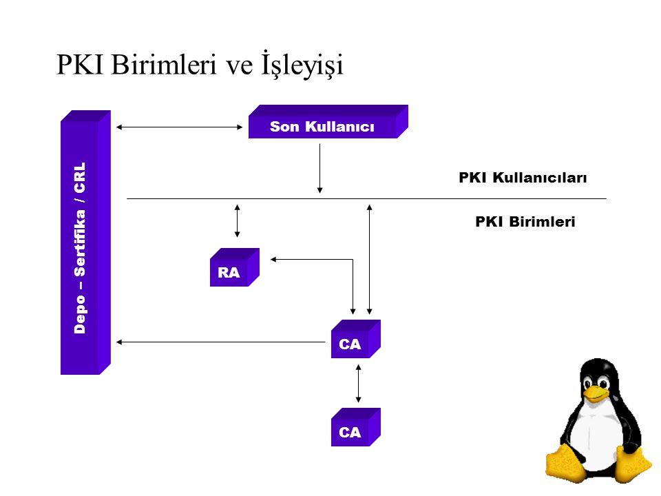 PKI Birimleri ve İşleyişi Depo – Sertifika / CRL Son Kullanıcı RA CA PKI Birimleri PKI Kullanıcıları