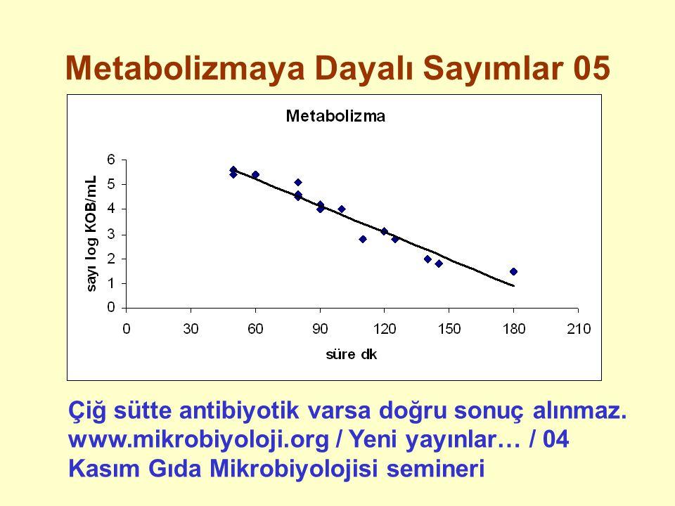 Metabolizmaya Dayalı Sayımlar 05 Çiğ sütte antibiyotik varsa doğru sonuç alınmaz.