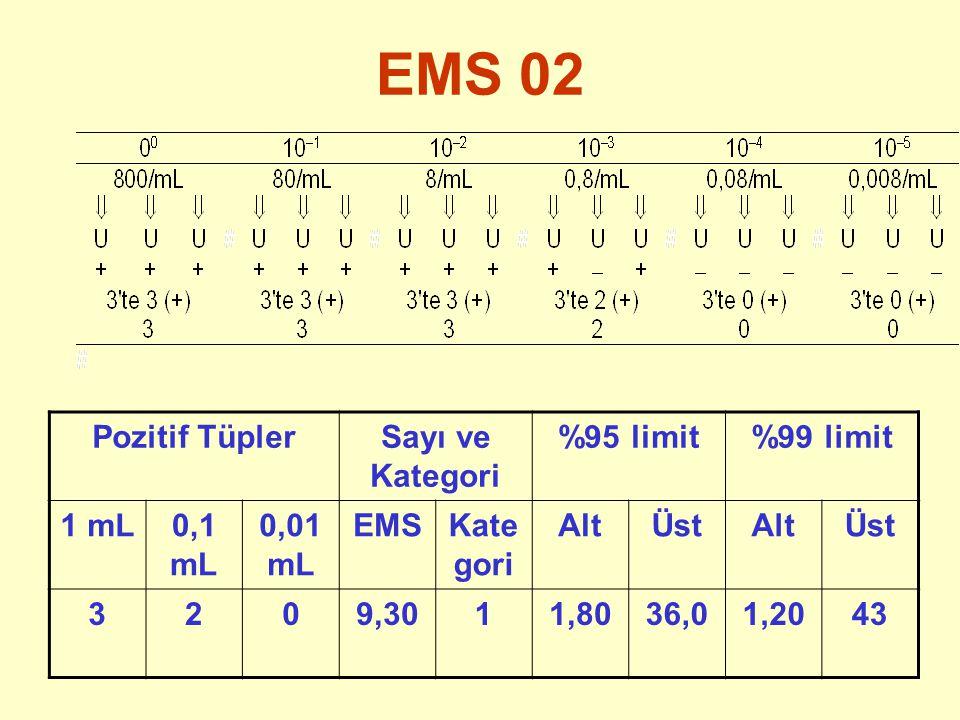EMS 02 Pozitif TüplerSayı ve Kategori %95 limit%99 limit 1 mL0,1 mL 0,01 mL EMSKate gori AltÜstAltÜst 3209,3011,8036,01,2043