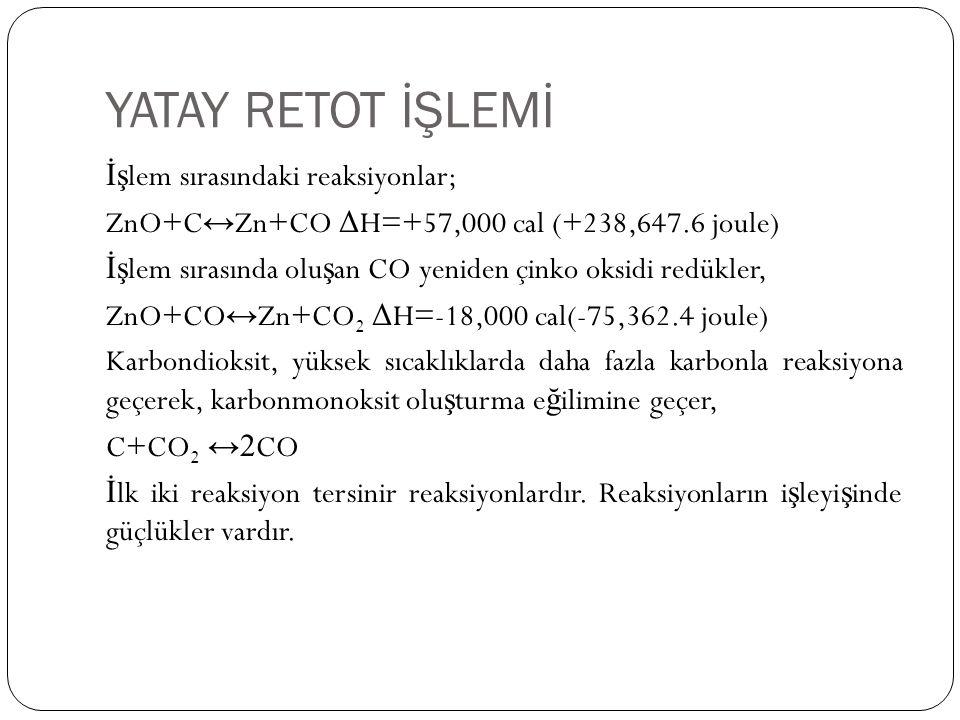 YATAY RETOT İŞLEMİ İş lem sırasındaki reaksiyonlar; ZnO+C ↔ Zn+CO Δ H=+57,000 cal (+238,647.6 joule) İş lem sırasında olu ş an CO yeniden çinko oksidi