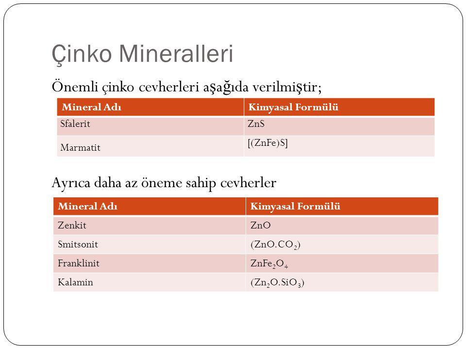 Çinko Mineralleri Önemli çinko cevherleri a ş a ğ ıda verilmi ş tir; Ayrıca daha az öneme sahip cevherler Mineral AdıKimyasal Formülü SfaleritZnS Marm