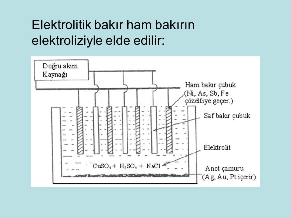 Elektrolitik bakır ham bakırın elektroliziyle elde edilir: