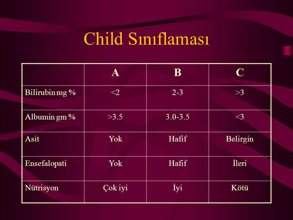 Child Sınıflaması ABC Bilirubin mg %<22-3>3 Albumin gm %>3.53.0-3.5<3 AsitYokHafifBelirgin EnsefalopatiYokHafifİleri NütrisyonÇok iyiİyiKötü