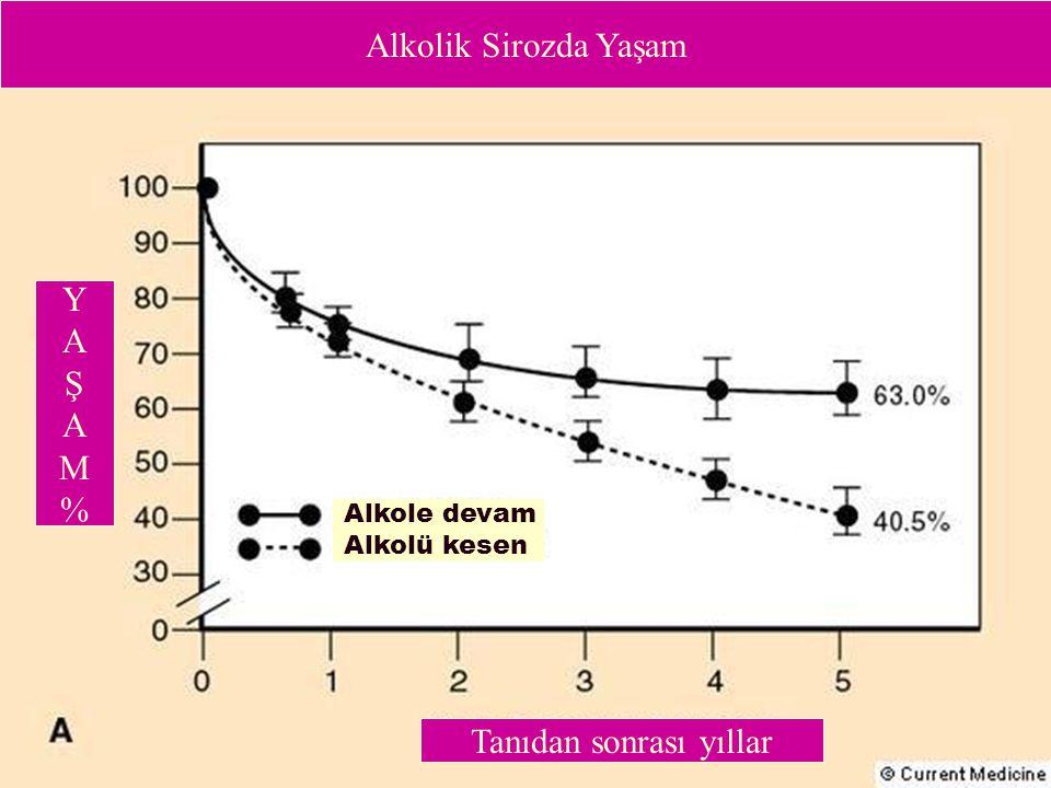 Alkolik Sirozda Yaşam Alkole devam Alkolü kesen YAŞAM%YAŞAM% Tanıdan sonrası yıllar