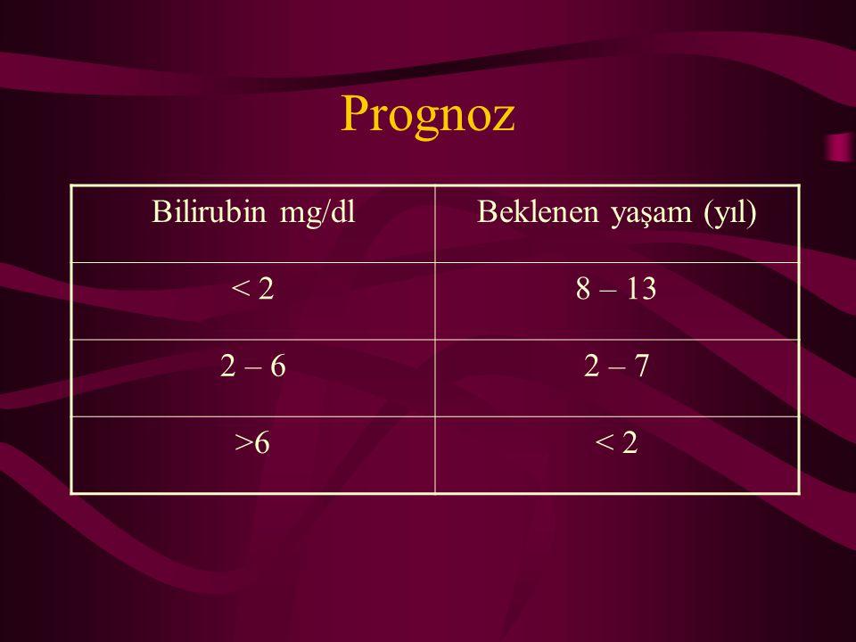 Prognoz Bilirubin mg/dlBeklenen yaşam (yıl) < 28 – 13 2 – 62 – 7 >6< 2