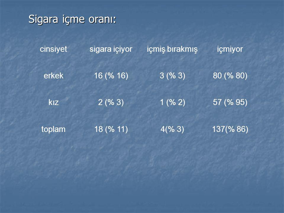Sigara içme oranı: cinsiyetsigara içiyoriçmiş bırakmışiçmiyor erkek16 (% 16)3 (% 3)80 (% 80) kız2 (% 3)1 (% 2)57 (% 95) toplam18 (% 11)4(% 3)137(% 86)