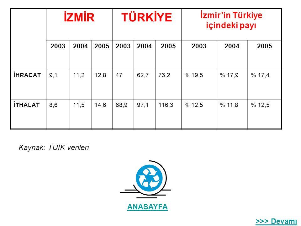 Ticaret 2005 yılında İzmir, 12.770.766.800 Dolar ihracat ve 14.590.049.463 Dolar ithalat gerçekleştirmiştir. Ülkemiz dış ticarette açık verirken İzmir