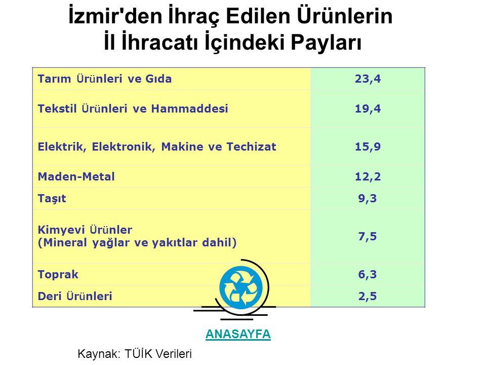 İZMİRTÜRKİYE İzmir'in Türkiye içindeki payı 200320042005200320042005200320042005 İHRACAT9,111,212,84762,773,2% 19,5% 17,9% 17,4 İTHALAT8,611,514,668,9