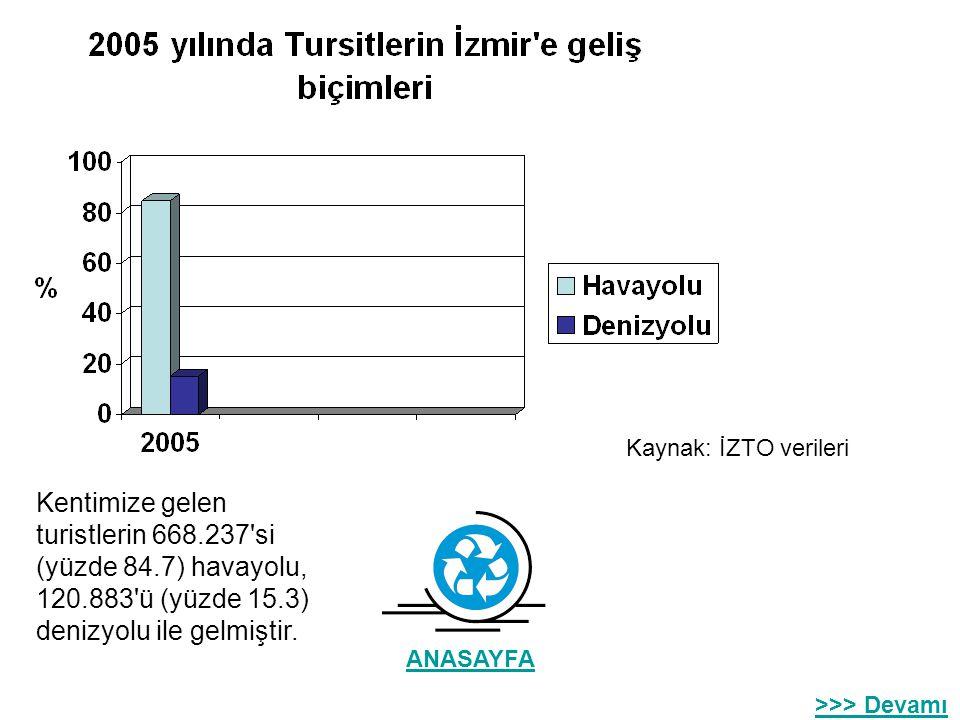 Turizm Ziyaret eden turist sayısı yılda ortalama 750.000'dir. İzmir İl Kültür ve Turizm Müdürlüğü'nün rakamlarına göre 2005 yılında bu rakam 789.130 o