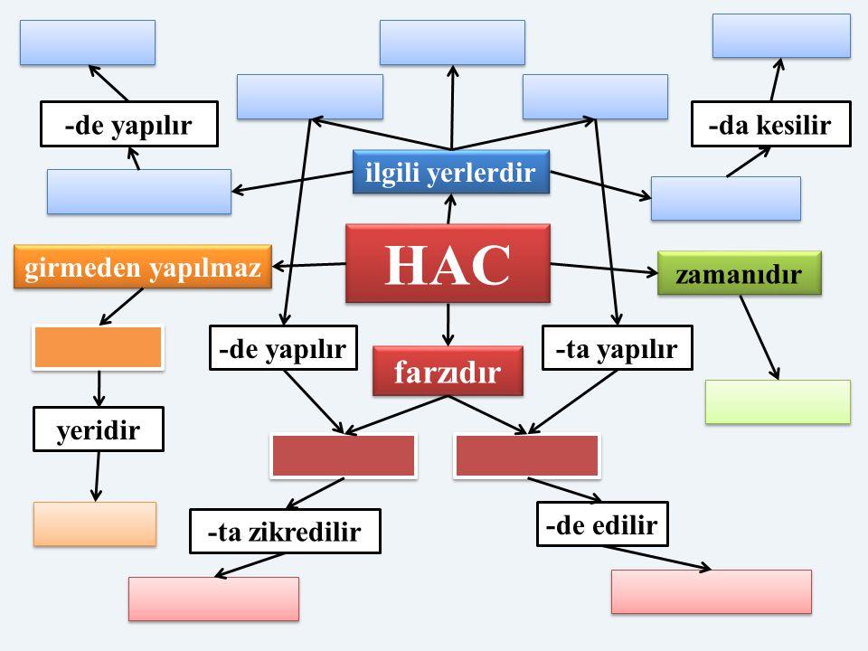 HAC ilgili yerlerdir farzıdır zamanıdır girmeden yapılmaz yeridir -ta zikredilir -de edilir -de yapılır-da kesilir -de yapılır-ta yapılır