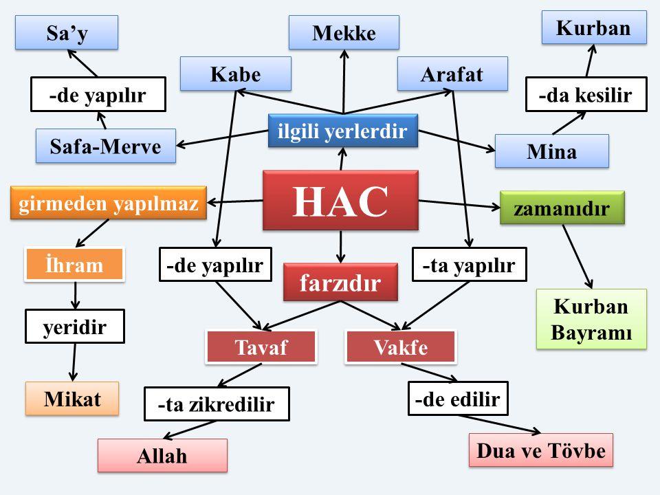 HAC ilgili yerlerdir Mekke Mina Kurban Bayramı Safa-Merve Arafat Kabe Tavaf Vakfe farzıdır zamanıdır girmeden yapılmaz İhram Mikat yeridir Allah Sa'y