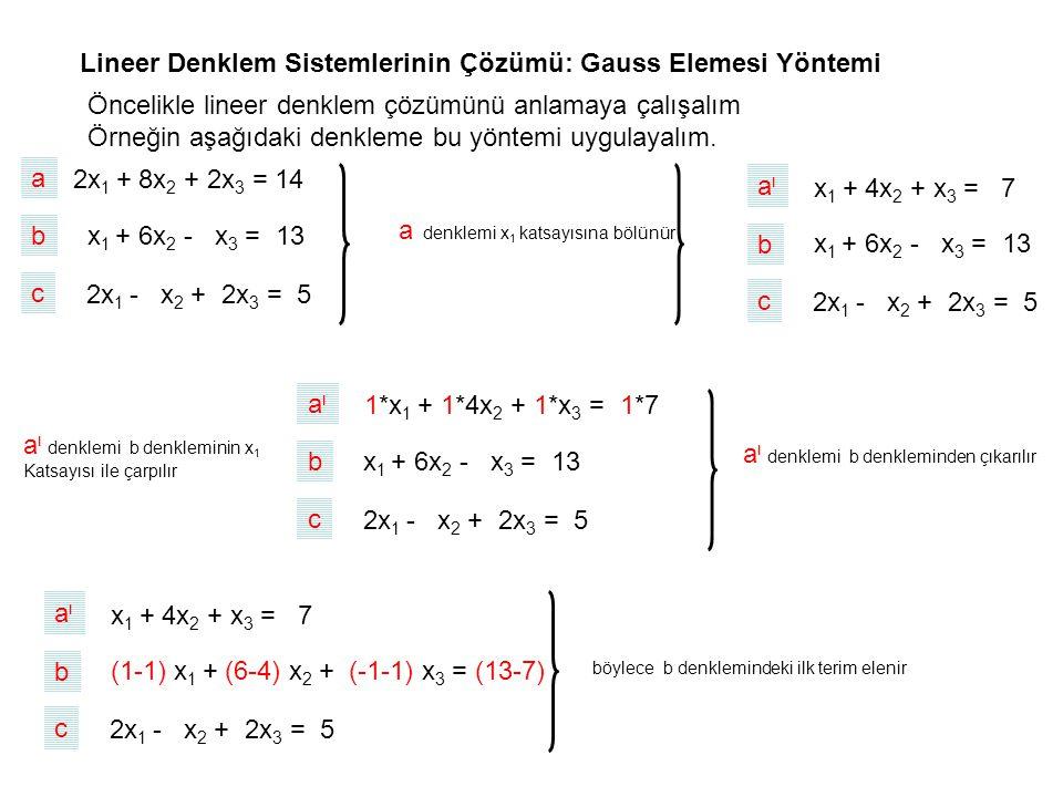 Lineer Denklem Sistemlerinin Çözümü: Gauss Elemesi Yöntemi 2x 1 + 8x 2 + 2x 3 = 14 x 1 + 6x 2 - x 3 = 13 2x 1 - x 2 + 2x 3 = 5 Öncelikle lineer denklem çözümünü anlamaya çalışalım Örneğin aşağıdaki denkleme bu yöntemi uygulayalım.