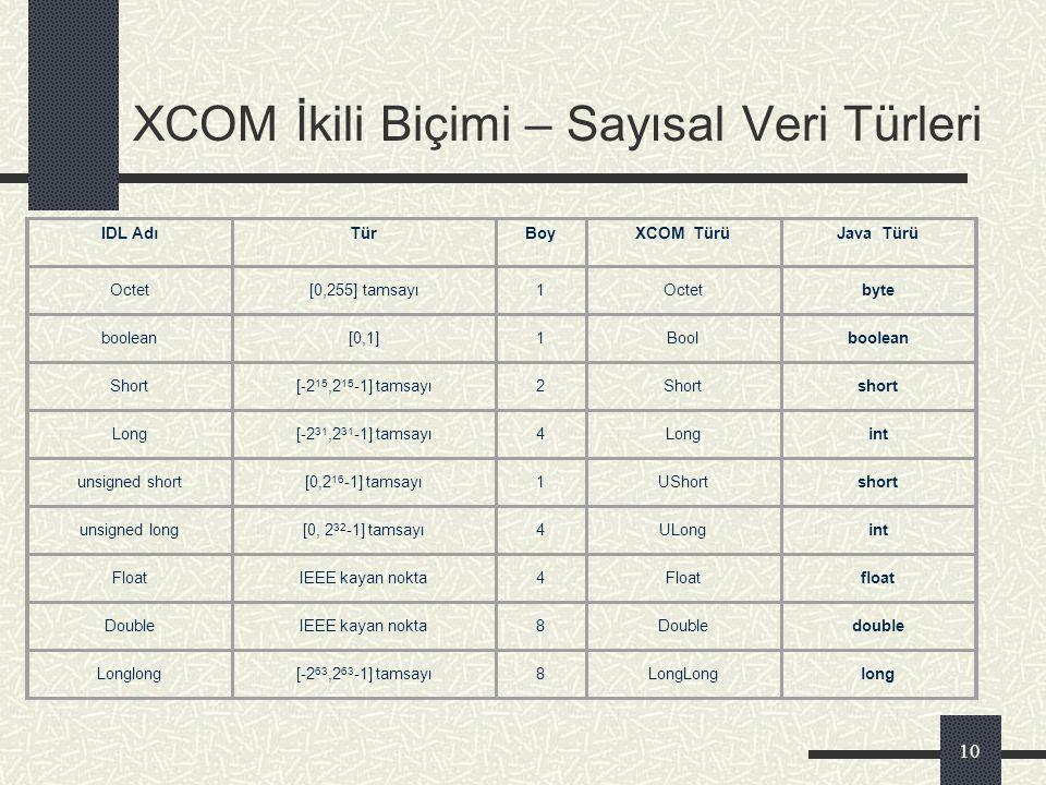 9 XCOM Linux işletim sistemi altında bileşen tabanlı yazılım geliştirmeye olanak sağlayanü, Microsoft COM benzeri bir sistemdir. İki kesimden oluşur: