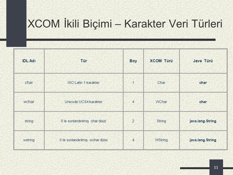 10 XCOM İkili Biçimi – Sayısal Veri Türleri IDL AdıTürBoyXCOM TürüJava Türü Octet[0,255] tamsayı1Octetbyte boolean[0,1]1Boolboolean Short[-2 15,2 15 -