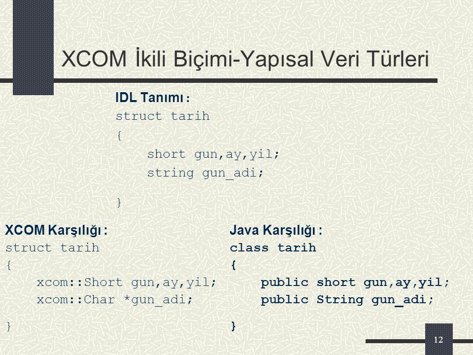 11 XCOM İkili Biçimi – Karakter Veri Türleri IDL AdıTürBoyXCOM TürüJava Türü char ISO Latin 1 karakter1Charchar wchar Unicode UCS4 karakter4WCharchar