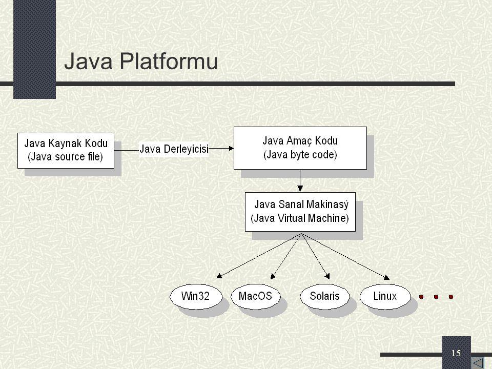 14 Neden Java ? Platformdan bağımsız Tamamen nesneye yönelik Otomatik bellek yönetimi ve sıkı tür denetimi ile güvenli Kullanımı kolay ve standart