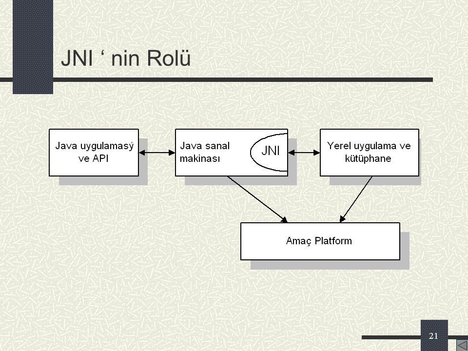 20 Java Yerel Arabirimi (Java Native Interface) JNI, java ortamının en önemli özelliklerinden birisidir. JNI kullanan java programları, C ve C++ ile y