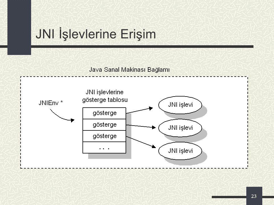 22 JNI Nerede Kullanılmalı ? Java uygulama geliştirme arabirimi (Application Programming Interface- API) bazı platform-bağımlı özellikleri desteklemiy