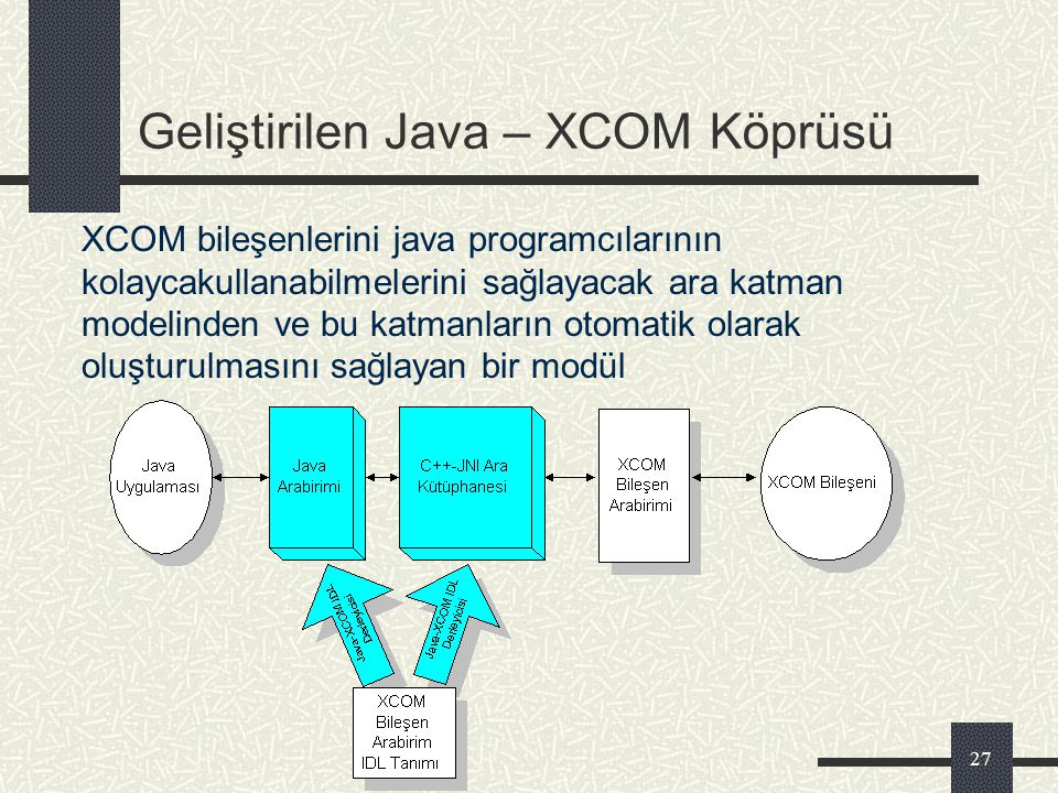 "26 JNI İşlevlerinin Kullanımı extern ""C"" Java_MyClass_print(JNIEnv *env,jobject obj,jstring s) { printf(""%s\n"",(char *)env->GetStringUTFChars(s,NULL))"