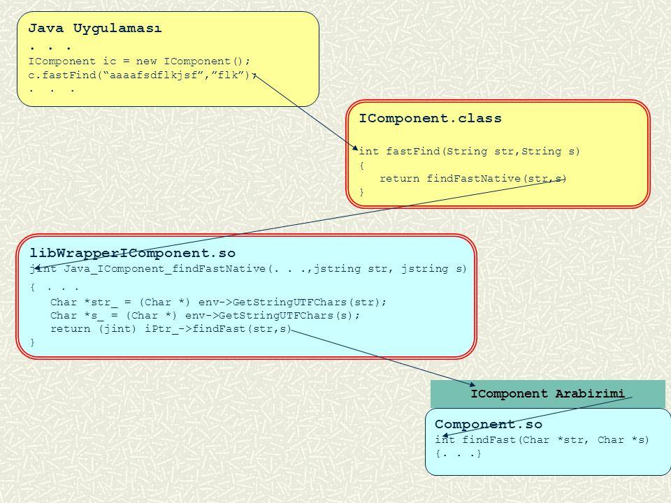 32 IDL Derleyicisi Tarafından Oluşturulan libWrapperIComponent.cpp Ara Kütüphanesi void Java_IComponent_toUpperNative(...,jcharArray c) {... Char *c_