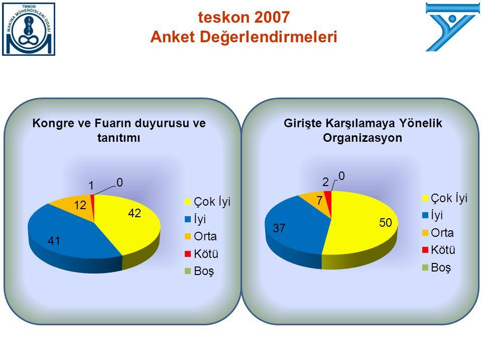 teskon 2007 Anket Değerlendirmeleri Kongre ve Fuarın duyurusu ve tanıtımı Girişte Karşılamaya Yönelik Organizasyon