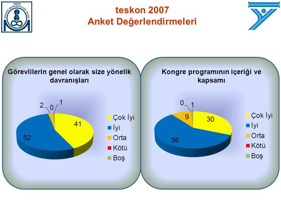 Görevlilerin genel olarak size yönelik davranışları Kongre programının içeriği ve kapsamı teskon 2007 Anket Değerlendirmeleri