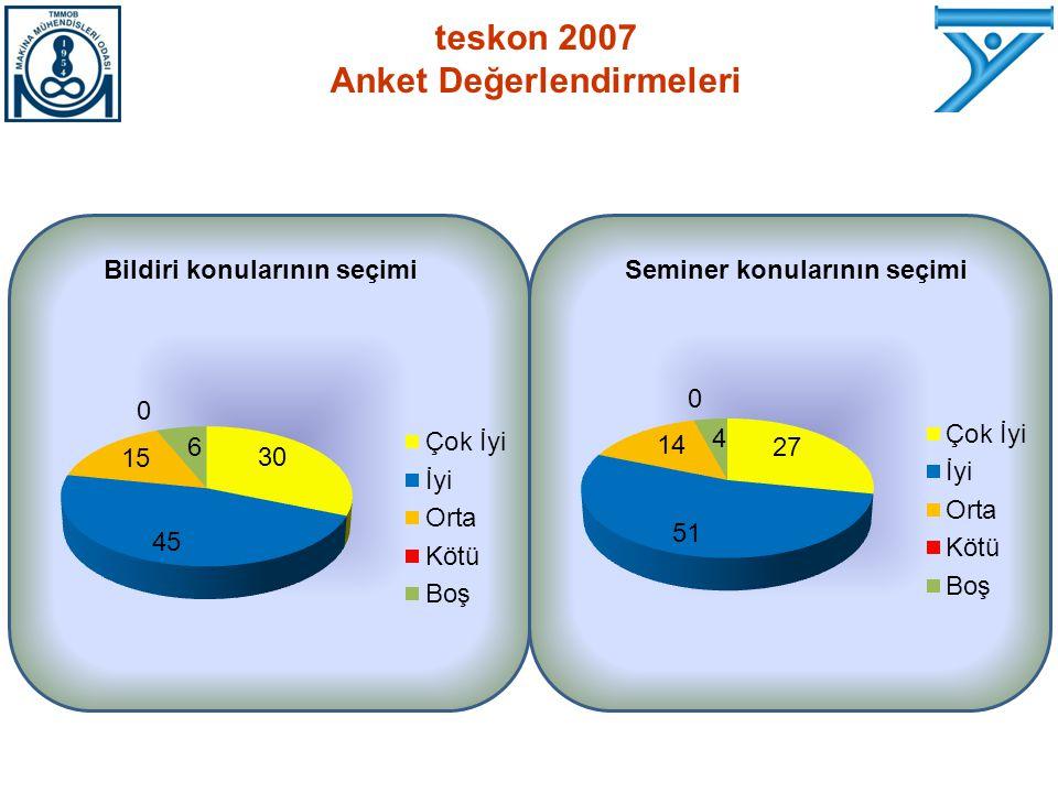 Bildiri konularının seçimiSeminer konularının seçimi teskon 2007 Anket Değerlendirmeleri