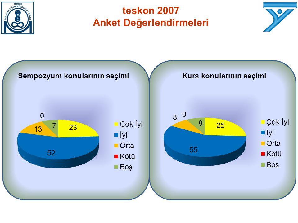 Sempozyum konularının seçimiKurs konularının seçimi teskon 2007 Anket Değerlendirmeleri