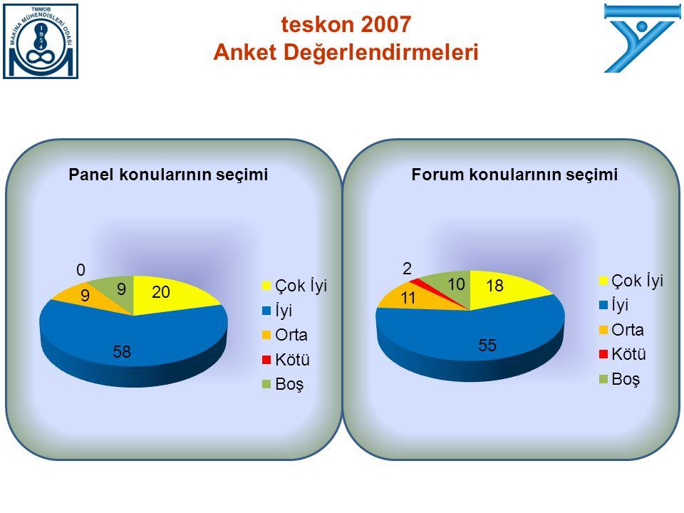 Panel konularının seçimiForum konularının seçimi teskon 2007 Anket Değerlendirmeleri