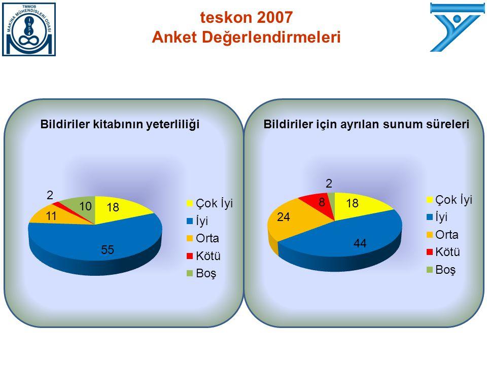 Bildiriler kitabının yeterliliğiBildiriler için ayrılan sunum süreleri teskon 2007 Anket Değerlendirmeleri
