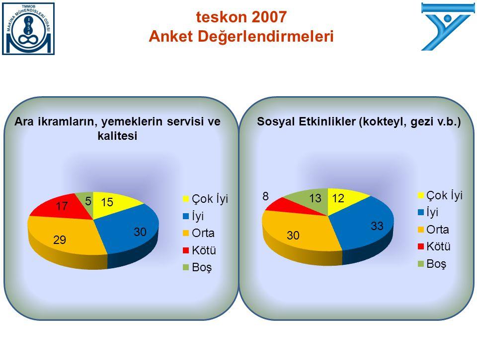 Ara ikramların, yemeklerin servisi ve kalitesi Sosyal Etkinlikler (kokteyl, gezi v.b.) teskon 2007 Anket Değerlendirmeleri