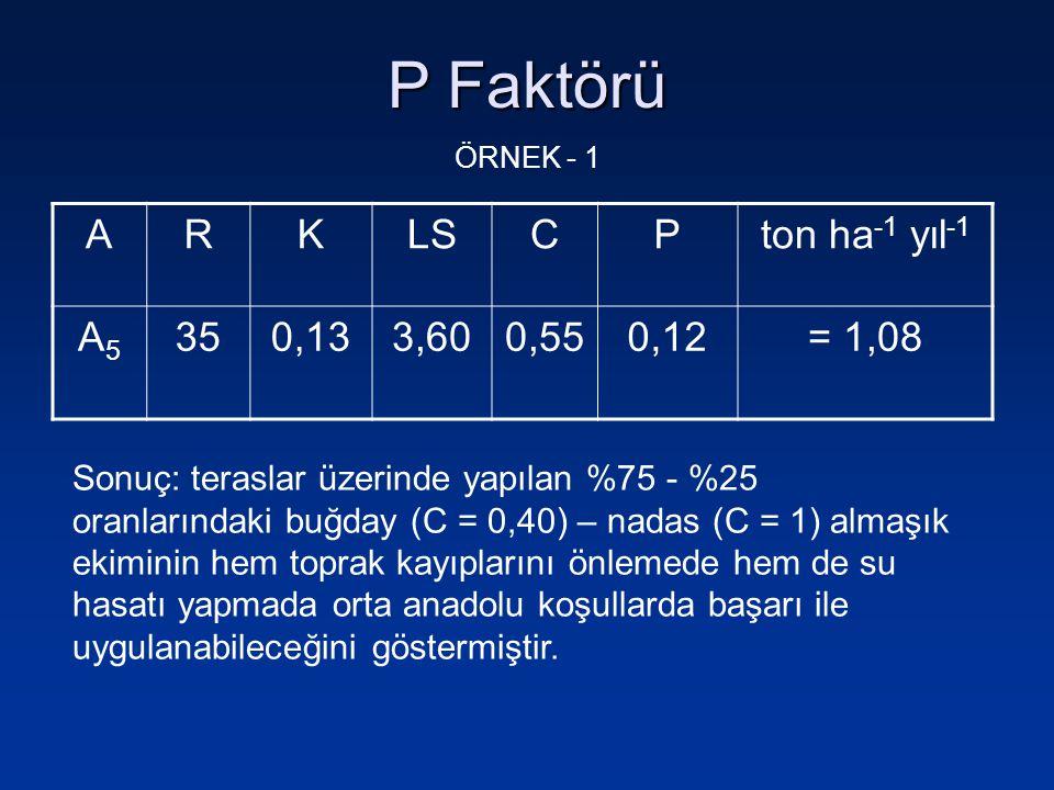 P Faktörü ÖRNEK - 1 ARKLSCPton ha -1 yıl -1 A5A5 350,133,600,550,12= 1,08 Sonuç: teraslar üzerinde yapılan %75 - %25 oranlarındaki buğday (C = 0,40) –