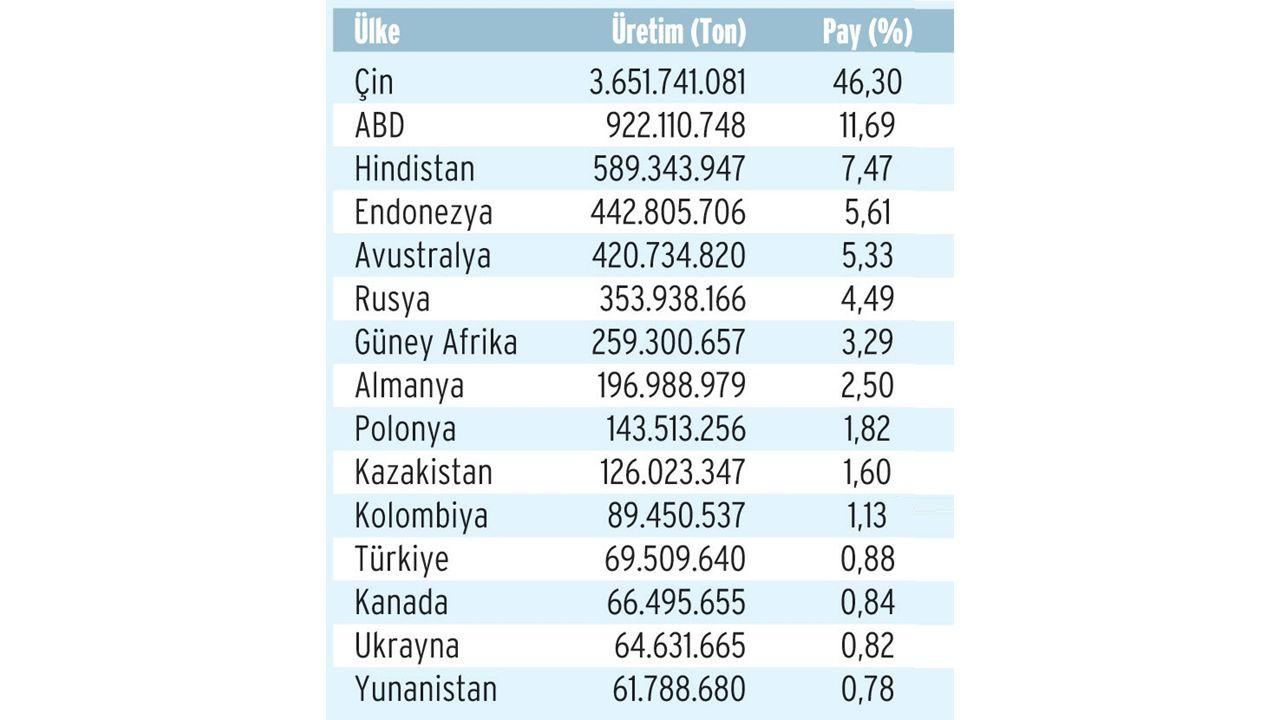Milyon ton toplam kömür üretimi başına düşen ölüm sayısı Çin ABD Türkiye Hindistan 2007 1.28 0.02 0.46 0.13 2008 1.04 0.02 0.34 0.15 2009 0.80 0.01 0.03 0.13 2010 0.68 0.04 1.06 0.18 2011 0.51 0.02 0.66 0.11 2012 0.34 0.02 0.26 0.11 2007-2012 Toplam 0,74 0,02 0,46 0,13 Ülkelerin her sene Çin kadar kömür ürettiği varsayımsal bir senaryoda yıllık işçi ölümleri Çin ABD Türkiye Hindistan 2007 3786 72 1351 372 2008 3215 69 1062 468 2009 2631 37 113 435 2010 2433 141 3785 632 2011 1973 60 2542 410 2012 1384 79 1051 446 2007-2012 Toplam 15422 458 9904 2763