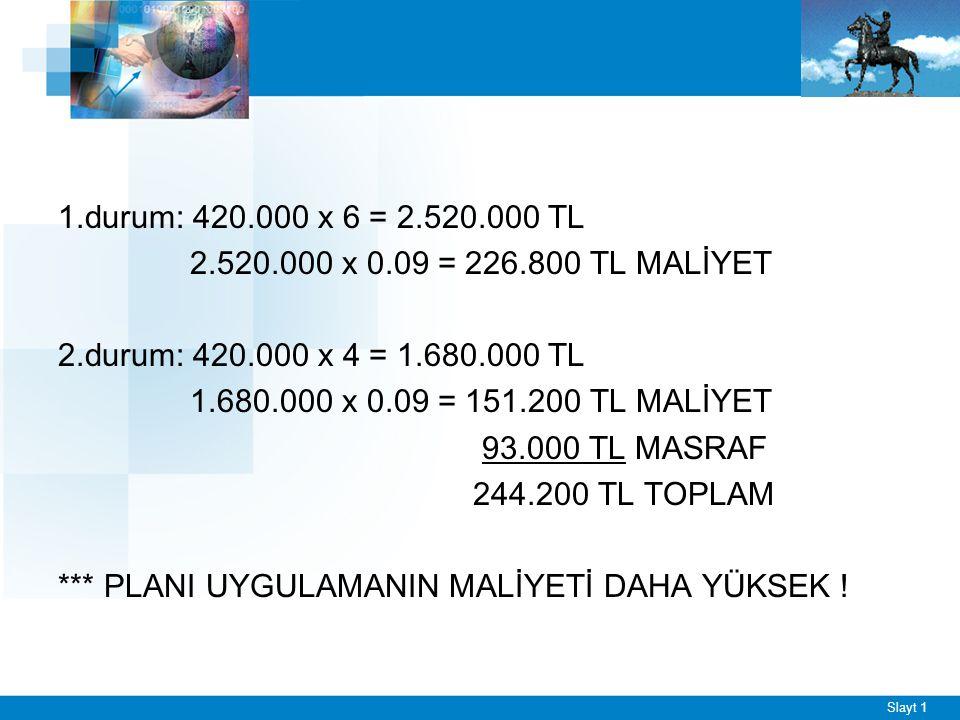 Slayt 1 1.durum: 420.000 x 6 = 2.520.000 TL 2.520.000 x 0.09 = 226.800 TL MALİYET 2.durum: 420.000 x 4 = 1.680.000 TL 1.680.000 x 0.09 = 151.200 TL MA