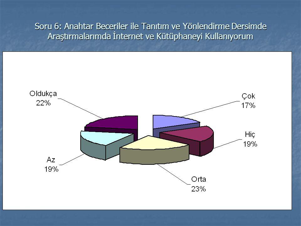 Soru 6: Anahtar Beceriler ile Tanıtım ve Yönlendirme Dersimde Araştırmalarımda İnternet ve Kütüphaneyi Kullanıyorum