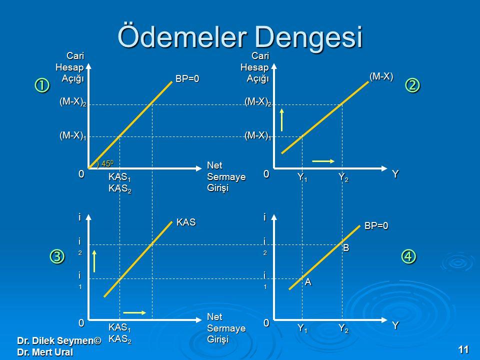 Dr. Dilek Seymen© Dr. Mert Ural 11 Ödemeler Dengesi 0 0 0 0 Cari Hesap Açığı Net Sermaye Girişi ii Y Y (M-X) 1 (M-X) 2 (M-X) 1 (M-X) 2 i2i2i2i2 i1i1i1