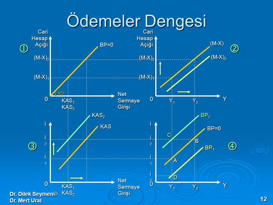 Dr. Dilek Seymen© Dr. Mert Ural 12 Ödemeler Dengesi 0 0 0 0 Cari Hesap Açığı Net Sermaye Girişi ii Y Y (M-X) 1 (M-X) 2 (M-X) 1 (M-X) 2 i2i2i2i2 i1i1i1