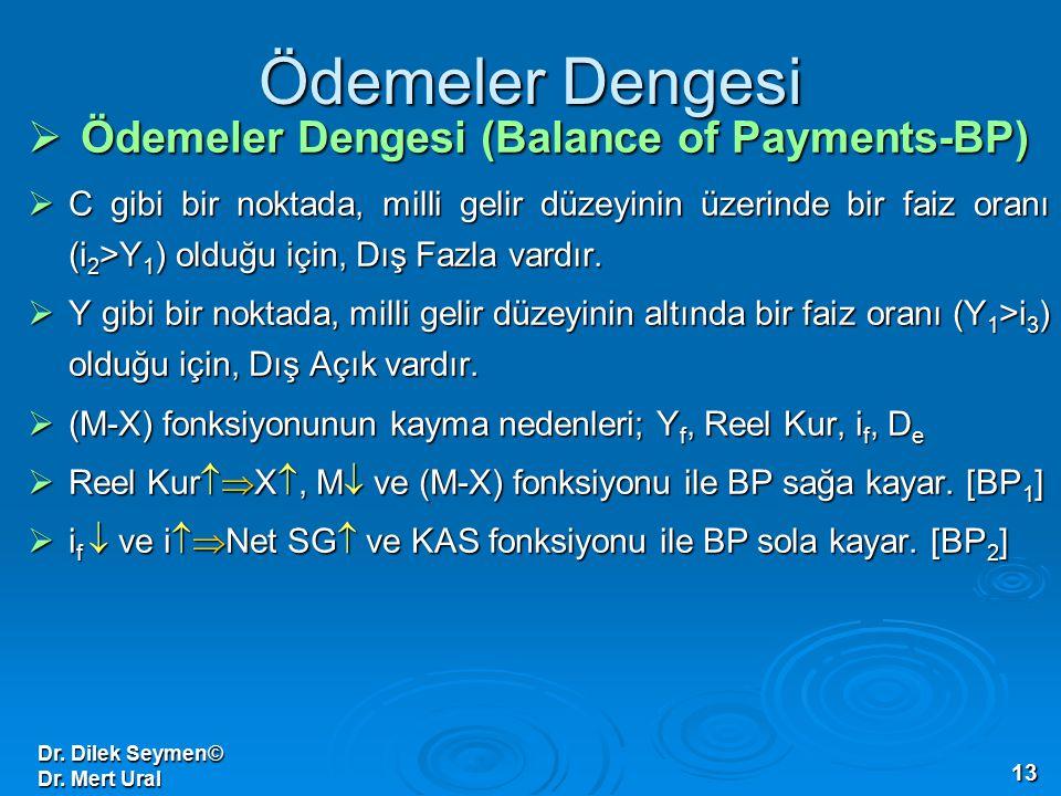 Dr. Dilek Seymen© Dr. Mert Ural 13 Ödemeler Dengesi  Ödemeler Dengesi (Balance of Payments-BP)  C gibi bir noktada, milli gelir düzeyinin üzerinde b