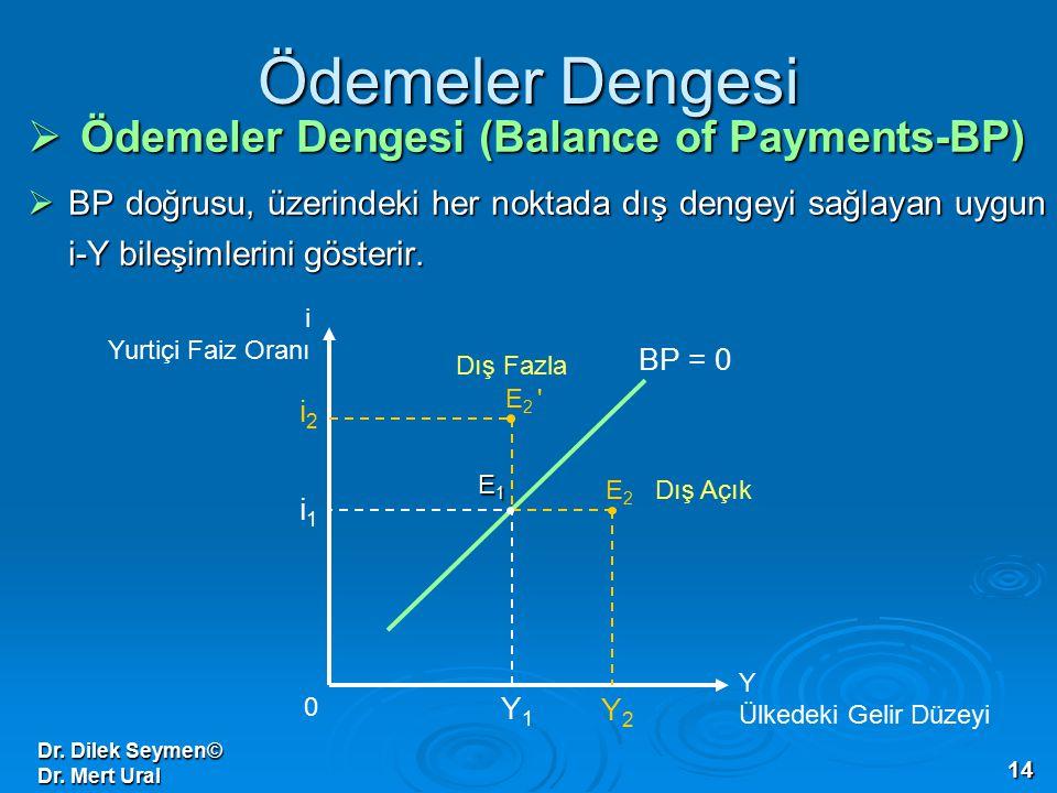 Dr. Dilek Seymen© Dr. Mert Ural 14 Ödemeler Dengesi  Ödemeler Dengesi (Balance of Payments-BP)  BP doğrusu, üzerindeki her noktada dış dengeyi sağla