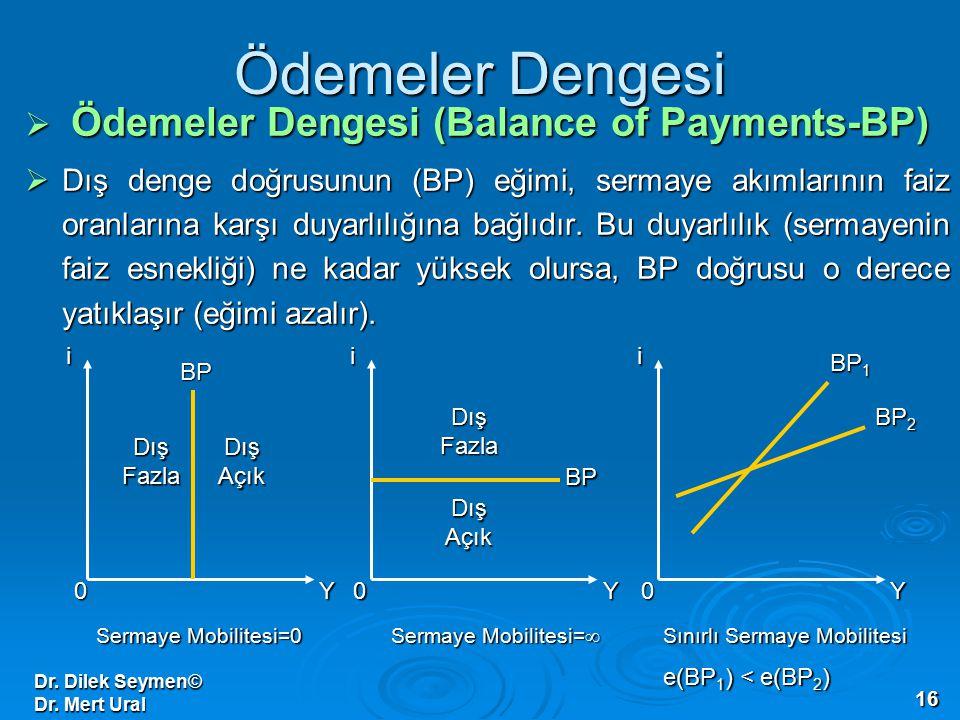 Dr. Dilek Seymen© Dr. Mert Ural 16 Ödemeler Dengesi  Ödemeler Dengesi (Balance of Payments-BP)  Dış denge doğrusunun (BP) eğimi, sermaye akımlarının
