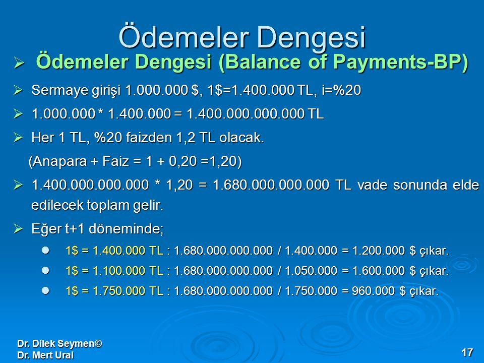 Dr. Dilek Seymen© Dr. Mert Ural 17 Ödemeler Dengesi  Ödemeler Dengesi (Balance of Payments-BP)  Sermaye girişi 1.000.000 $, 1$=1.400.000 TL, i=%20 