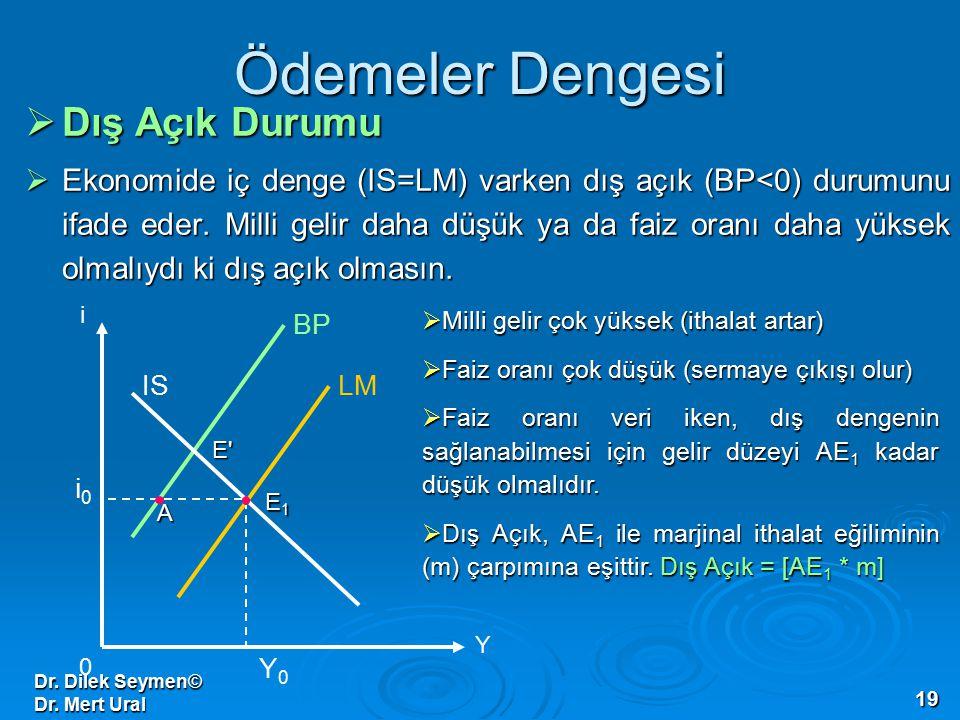 Dr. Dilek Seymen© Dr. Mert Ural 19 Ödemeler Dengesi  Dış Açık Durumu  Ekonomide iç denge (IS=LM) varken dış açık (BP<0) durumunu ifade eder. Milli g