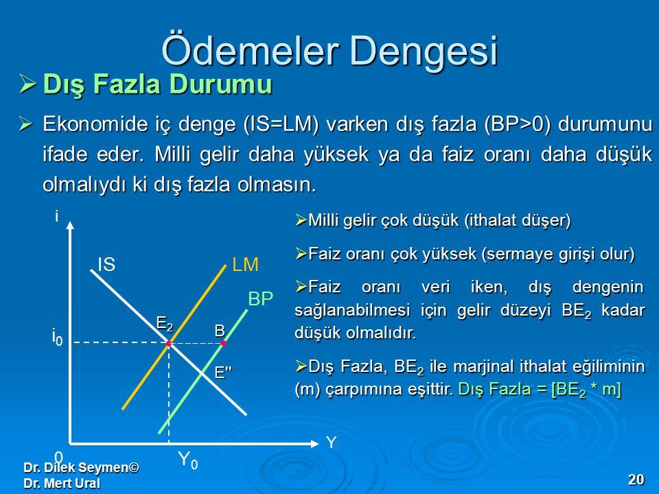 Dr. Dilek Seymen© Dr. Mert Ural 20 Ödemeler Dengesi  Dış Fazla Durumu  Ekonomide iç denge (IS=LM) varken dış fazla (BP>0) durumunu ifade eder. Milli