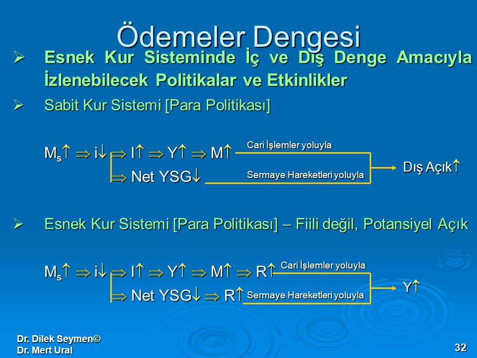 Dr. Dilek Seymen© Dr. Mert Ural 32 Ödemeler Dengesi  Esnek Kur Sisteminde İç ve Dış Denge Amacıyla İzlenebilecek Politikalar ve Etkinlikler  Sabit K