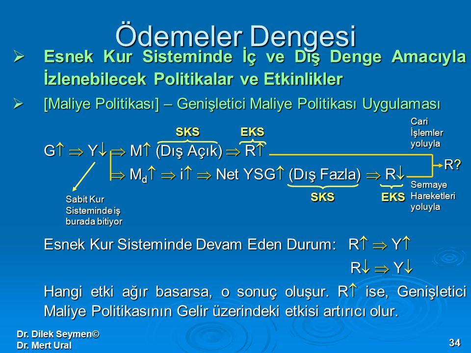 Dr. Dilek Seymen© Dr. Mert Ural 34 Ödemeler Dengesi  Esnek Kur Sisteminde İç ve Dış Denge Amacıyla İzlenebilecek Politikalar ve Etkinlikler  [Maliye