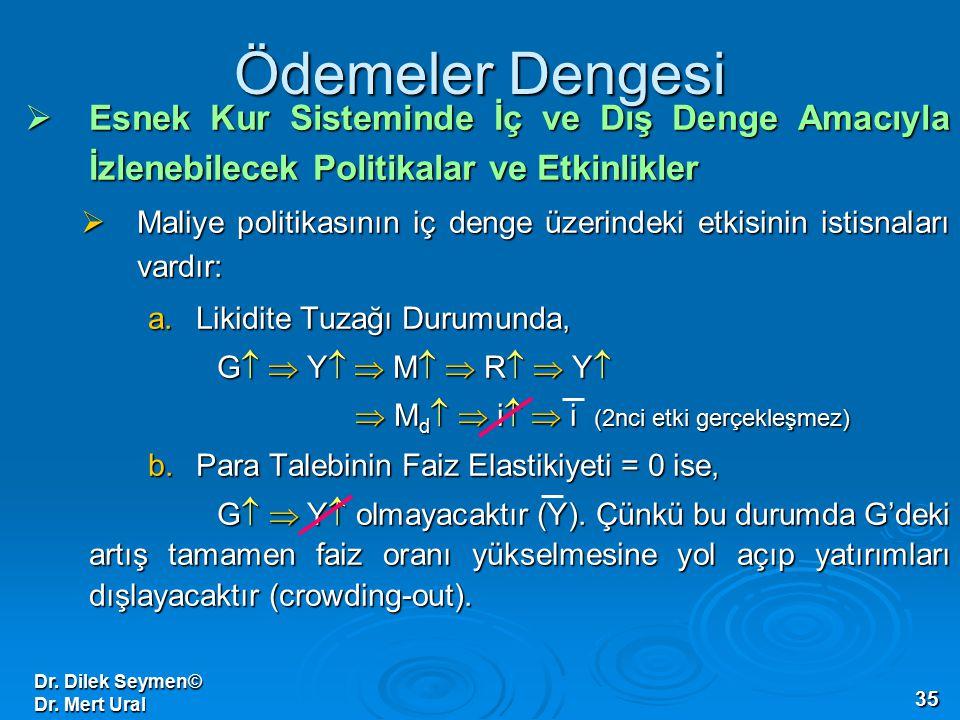 Dr. Dilek Seymen© Dr. Mert Ural 35 Ödemeler Dengesi  Esnek Kur Sisteminde İç ve Dış Denge Amacıyla İzlenebilecek Politikalar ve Etkinlikler  Maliye