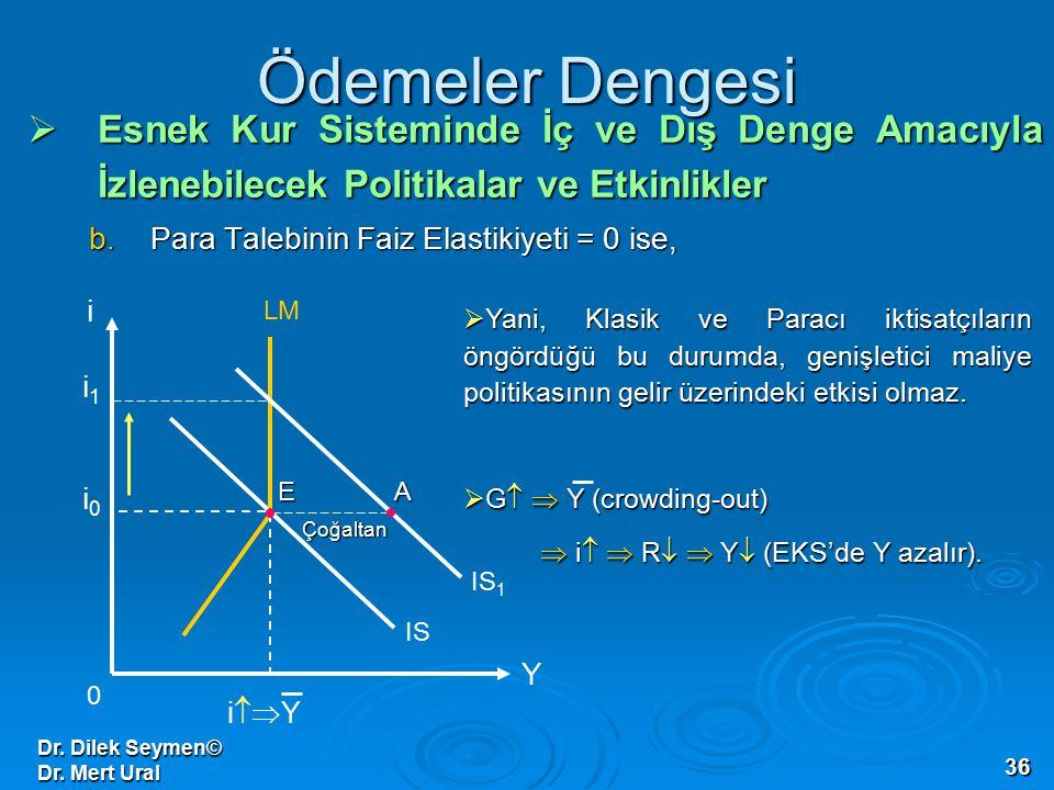 Dr. Dilek Seymen© Dr. Mert Ural 36 Ödemeler Dengesi  Esnek Kur Sisteminde İç ve Dış Denge Amacıyla İzlenebilecek Politikalar ve Etkinlikler b.Para Ta