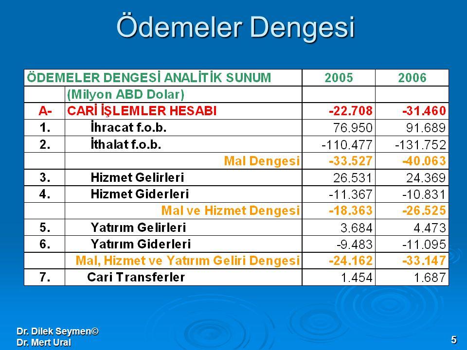Dr. Dilek Seymen© Dr. Mert Ural 5 Ödemeler Dengesi