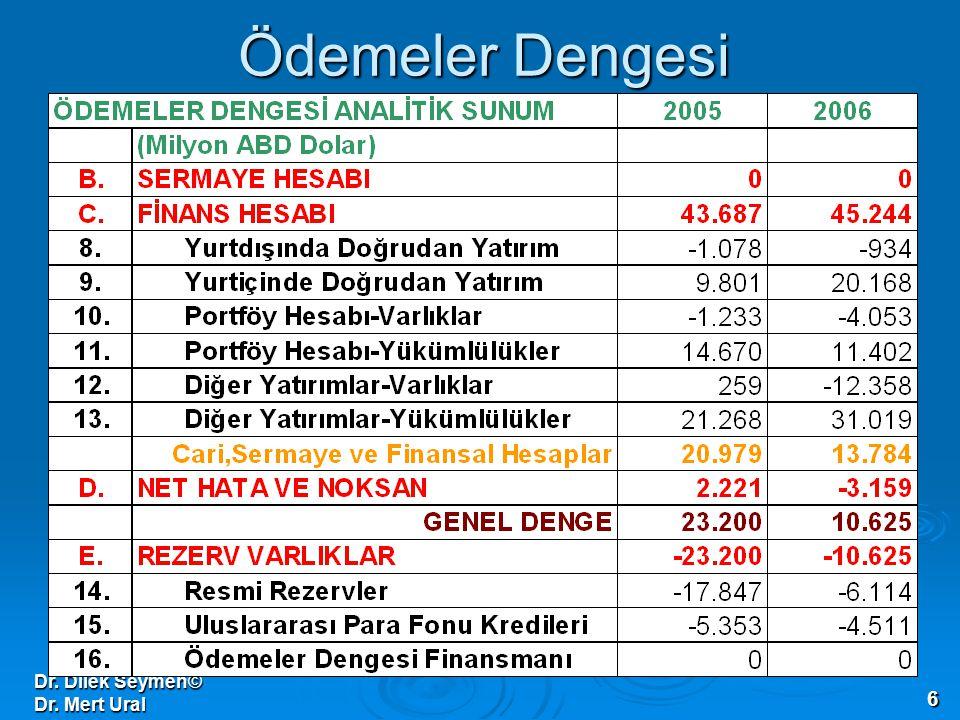 Dr. Dilek Seymen© Dr. Mert Ural 6 Ödemeler Dengesi