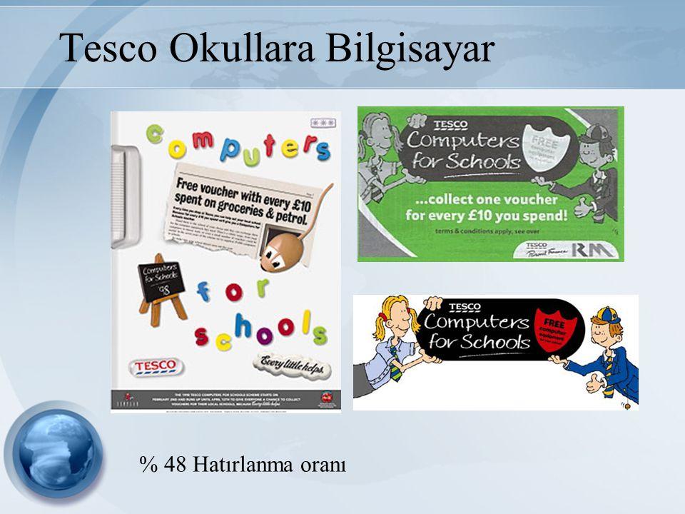 Tesco Okullara Bilgisayar % 48 Hatırlanma oranı